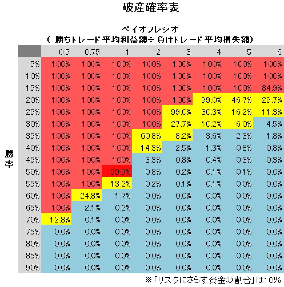 バルサラ破産確率表